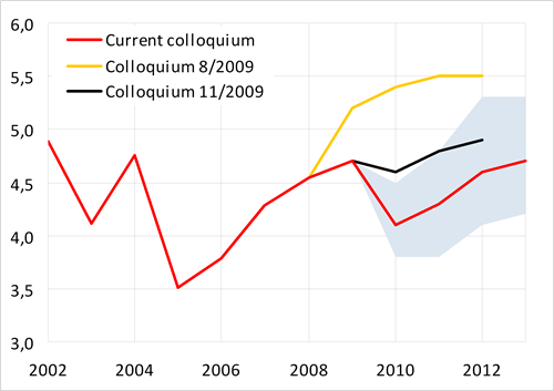 Compared to the past colloquium, further considerable cuts in outlook, nevertheless tendency to growth due to higher supply of government bonds and expected growth of short-term rates remains