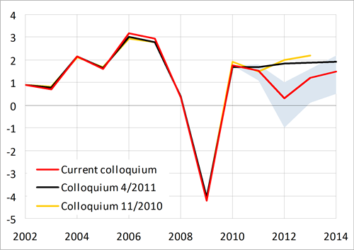 Worse growth prospects, compared with the last colloquium.