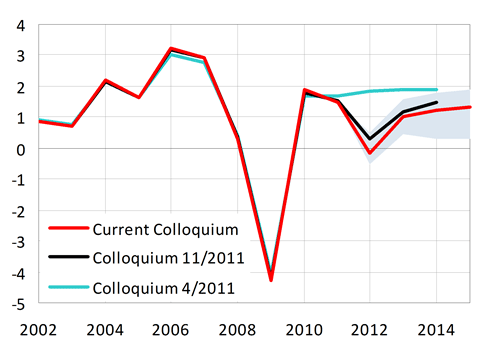 Slightly worse growth prospects, compared with the last Colloquium.