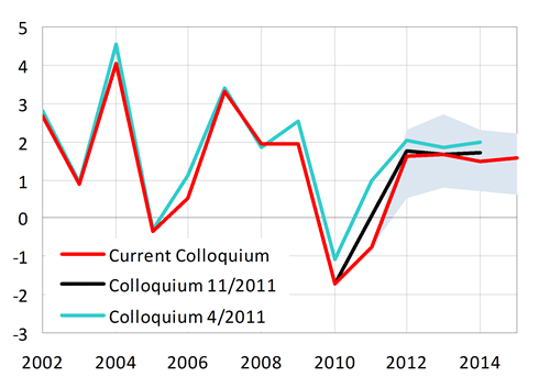GDP deflator growth around 1.6 % in the years 2012–2015