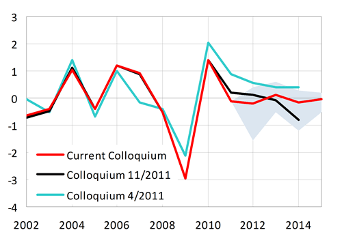 Negligible contribution of change in inventories to GDP growth