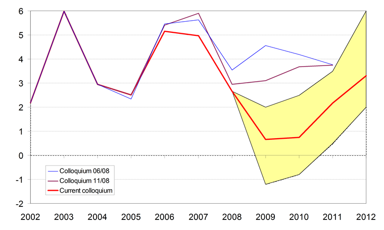 Only temporary slowdown in growth of household consumption in 2009-2010